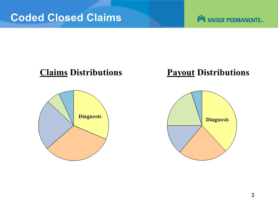 Coded Closed Claims 3 Claims DistributionsPayout Distributions Diagnosis