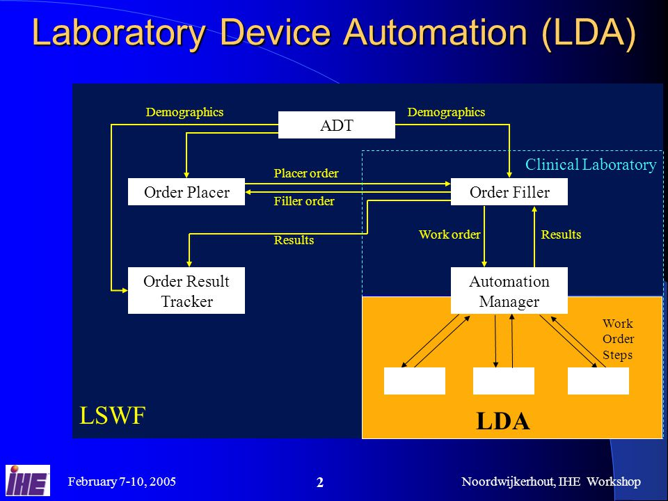 February 7-10, 2005Noordwijkerhout, IHE Workshop 2 Laboratory Device Automation (LDA) Order FillerOrder Placer Order Result Tracker ADT Placer order Filler order Demographics Results Demographics Results Work order LSWF Clinical Laboratory LDA Work Order Steps Automation Manager