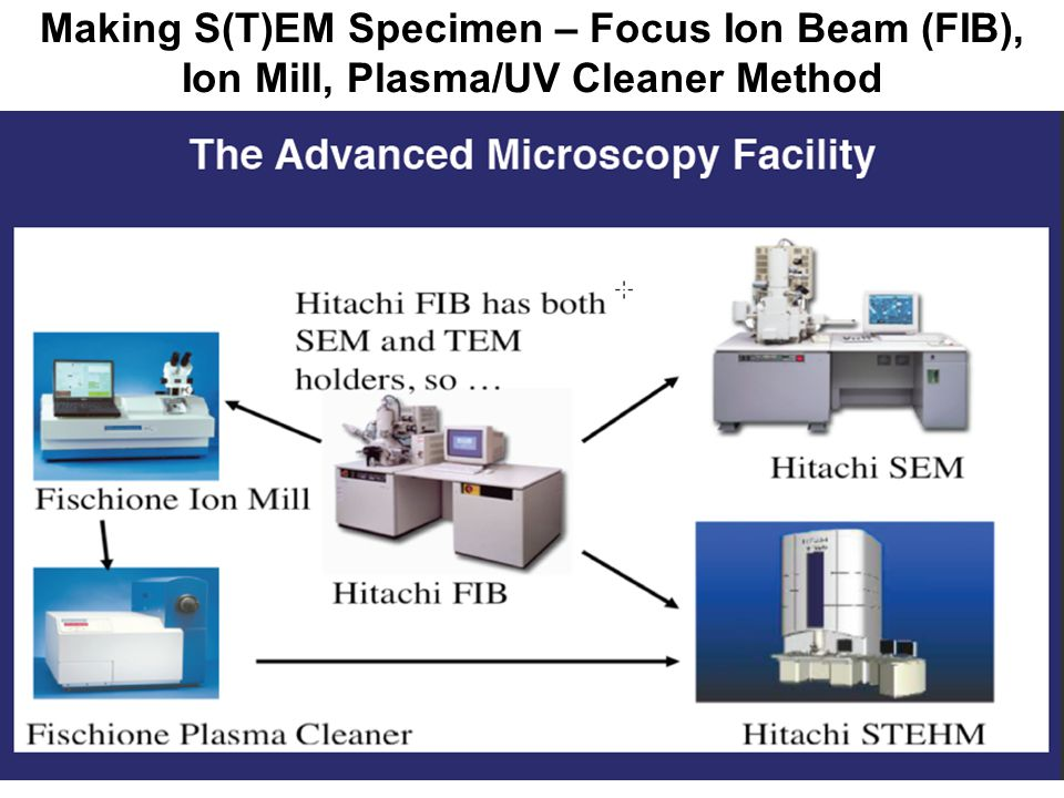 Making S(T)EM Specimen – Focus Ion Beam (FIB), Ion Mill, Plasma/UV Cleaner Method
