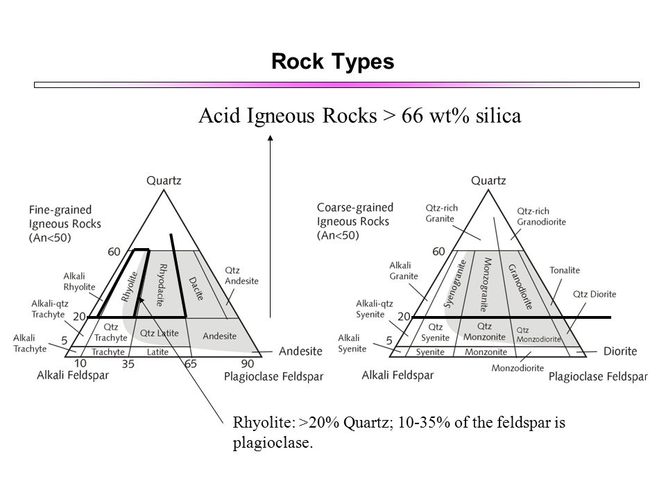 Rock Types Acid Igneous Rocks > 66 wt% silica Rhyolite: >20% Quartz; 10-35% of the feldspar is plagioclase.