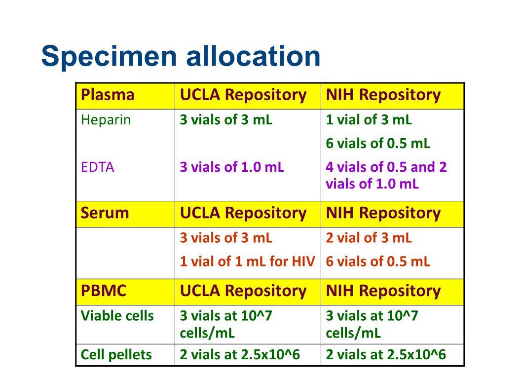 Specimen allocation PlasmaUCLA RepositoryNIH Repository Heparin EDTA 3 vials of 3 mL 3 vials of 1.0 mL 1 vial of 3 mL 6 vials of 0.5 mL 4 vials of 0.5 and 2 vials of 1.0 mL SerumUCLA RepositoryNIH Repository 3 vials of 3 mL 1 vial of 1 mL for HIV 2 vial of 3 mL 6 vials of 0.5 mL PBMCUCLA RepositoryNIH Repository Viable cells3 vials at 10^7 cells/mL Cell pellets2 vials at 2.5x10^6