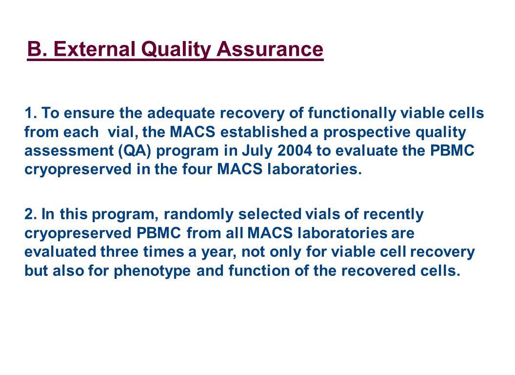 B. External Quality Assurance 1.