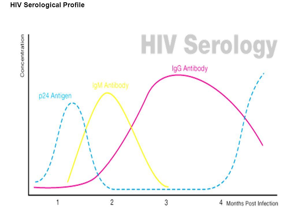 HIV Serological Profile