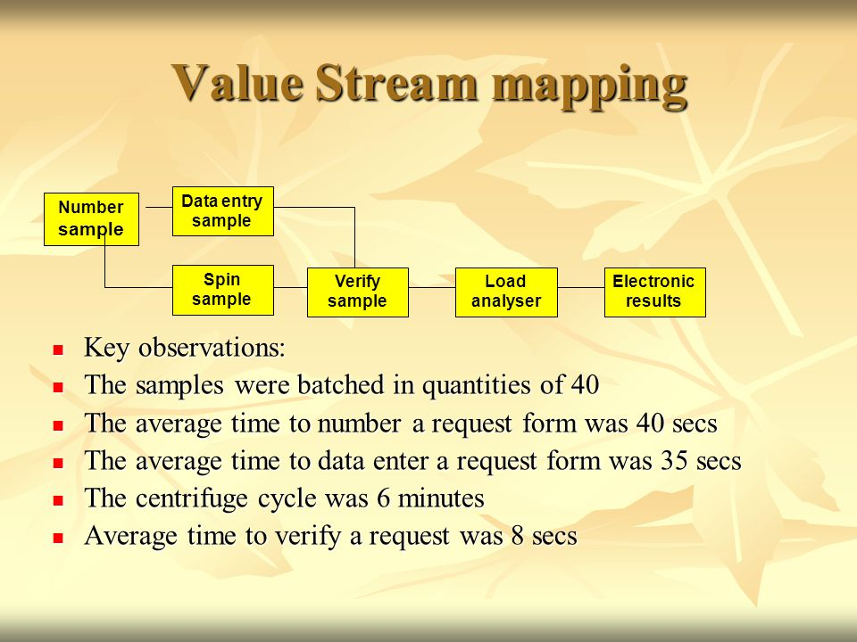 Value Stream mapping Key observations: Key observations: The samples were batched in quantities of 40 The samples were batched in quantities of 40 The