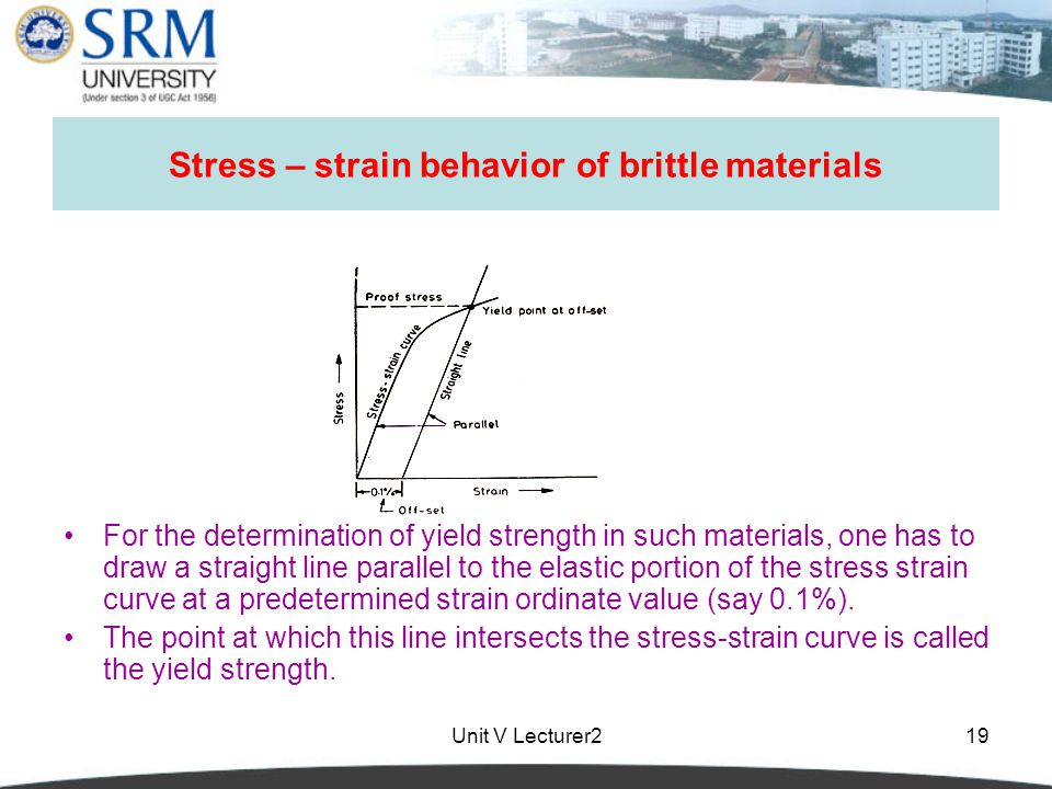 Unit V Lecturer219 Stress – strain behavior of brittle materials For the determination of yield strength in such materials, one has to draw a straight line parallel to the elastic portion of the stress strain curve at a predetermined strain ordinate value (say 0.1%).