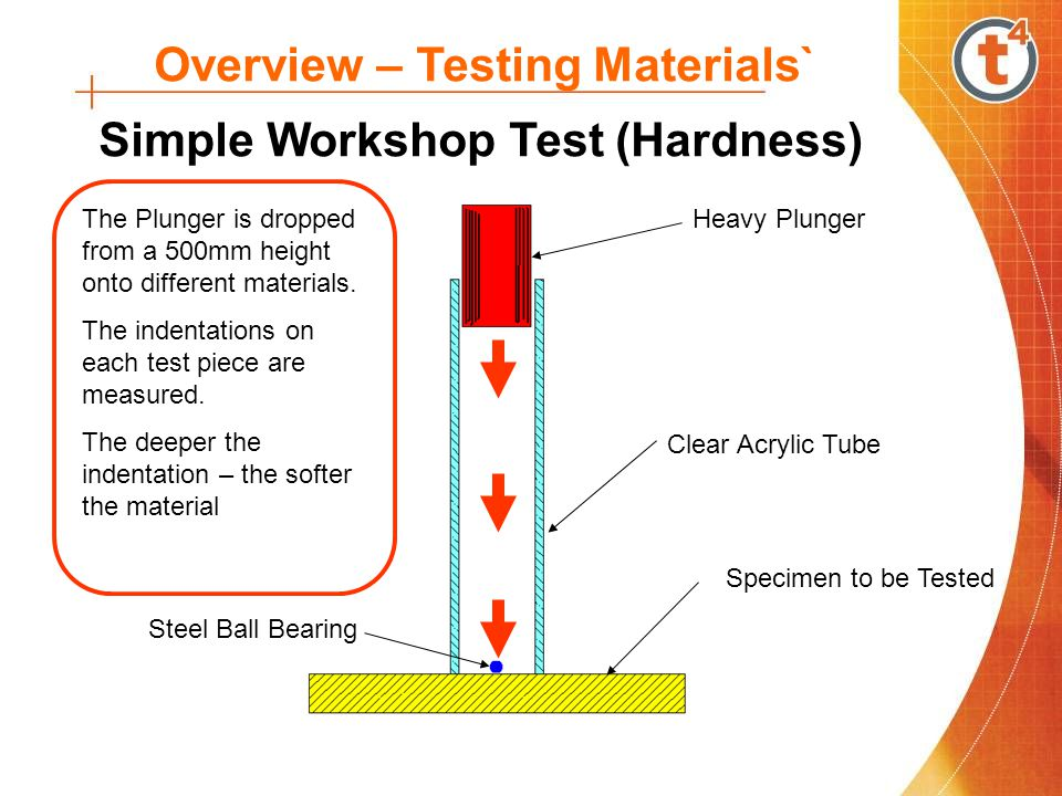 Overview – Testing Materials` Simple Workshop Test (Hardness) Heavy Plunger Clear Acrylic Tube Specimen to be Tested Steel Ball Bearing The Plunger is dropped from a 500mm height onto different materials.
