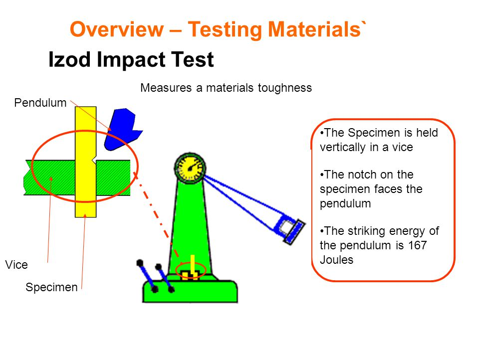 Overview – Testing Materials` Izod Impact Test Measures a materials toughness The Specimen is held vertically in a vice The notch on the specimen face