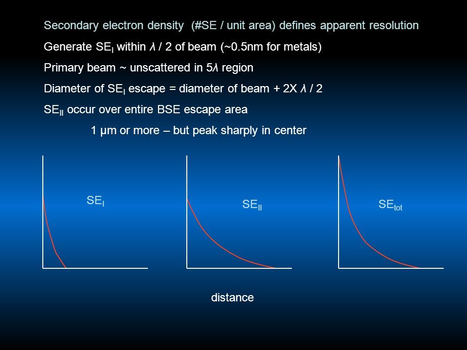 Secondary electron density (#SE / unit area) defines apparent resolution Generate SE I within λ / 2 of beam (~0.5nm for metals) Primary beam ~ unscattered in 5λ region Diameter of SE I escape = diameter of beam + 2X λ / 2 SE II occur over entire BSE escape area 1 μm or more – but peak sharply in center SE I SE II SE tot distance