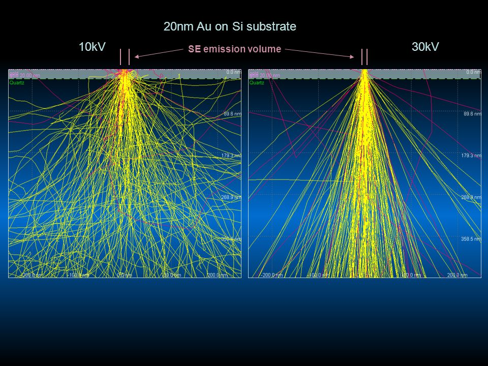 10kV 20nm Au on Si substrate 30kV SE emission volume