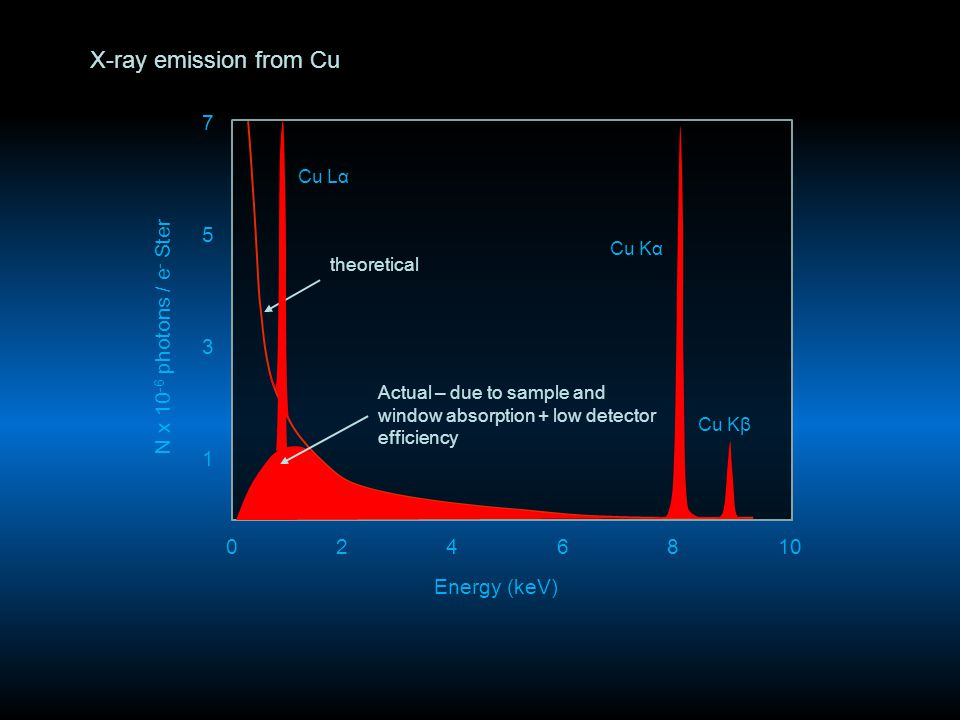 X-ray emission from Cu Cu Kα Cu Lα Energy (keV) 0246810 1 3 5 7 N x 10 -6 photons / e - Ster theoretical Actual – due to sample and window absorption