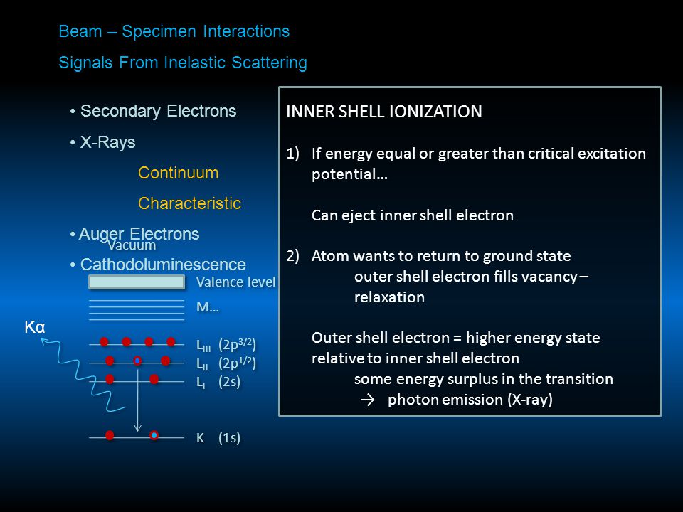 Beam – Specimen Interactions Signals From Inelastic Scattering Secondary Electrons X-Rays Continuum Characteristic Auger Electrons Cathodoluminescence INNER SHELL IONIZATION 1)If energy equal or greater than critical excitation potential… Can eject inner shell electron 2)Atom wants to return to ground state outer shell electron fills vacancy – relaxation Outer shell electron = higher energy state relative to inner shell electron some energy surplus in the transition → photon emission (X-ray)