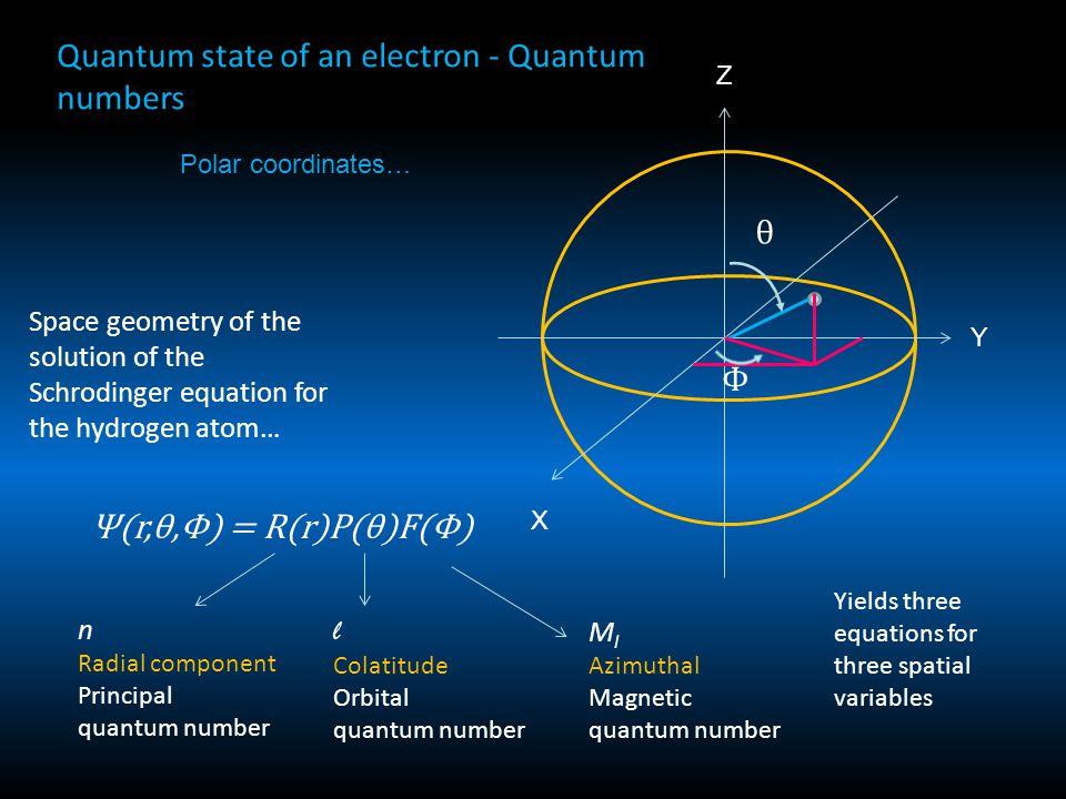 Polar coordinates… Quantum state of an electron - Quantum numbers Ψ(r,θ,Φ) = R(r)P(θ)F(Φ) n Radial component Principal quantum number l Colatitude Orb