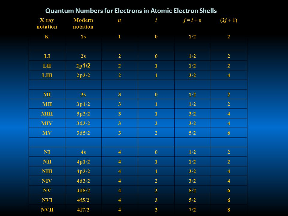 Quantum Numbers for Electrons in Atomic Electron Shells X-ray notation Modern notation nlj = l + s(2j + 1) K1s101/22 LI2s201/22 LII 2p 1/2 211/22 LIII2p3/2213/24 MI3s301/22 MII3p1/2311/22 MIII3p3/2313/24 MIV3d3/2323/24 MV3d5/2325/26 NI4s401/22 NII4p1/2411/22 NIII4p3/2413/24 NIV4d3/2423/24 NV4d5/2425/26 NVI4f5/2435/26 NVII4f7/2437/28