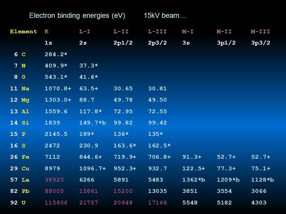 Element K L-I L-II L-III M-I M-II M-III 1s 2s 2p1/2 2p3/2 3s 3p1/2 3p3/2 6 C 284.2* 7 N 409.9* 37.3* 8 0 543.1* 41.6* 11 Na 1070.8+ 63.5+ 30.65 30.81