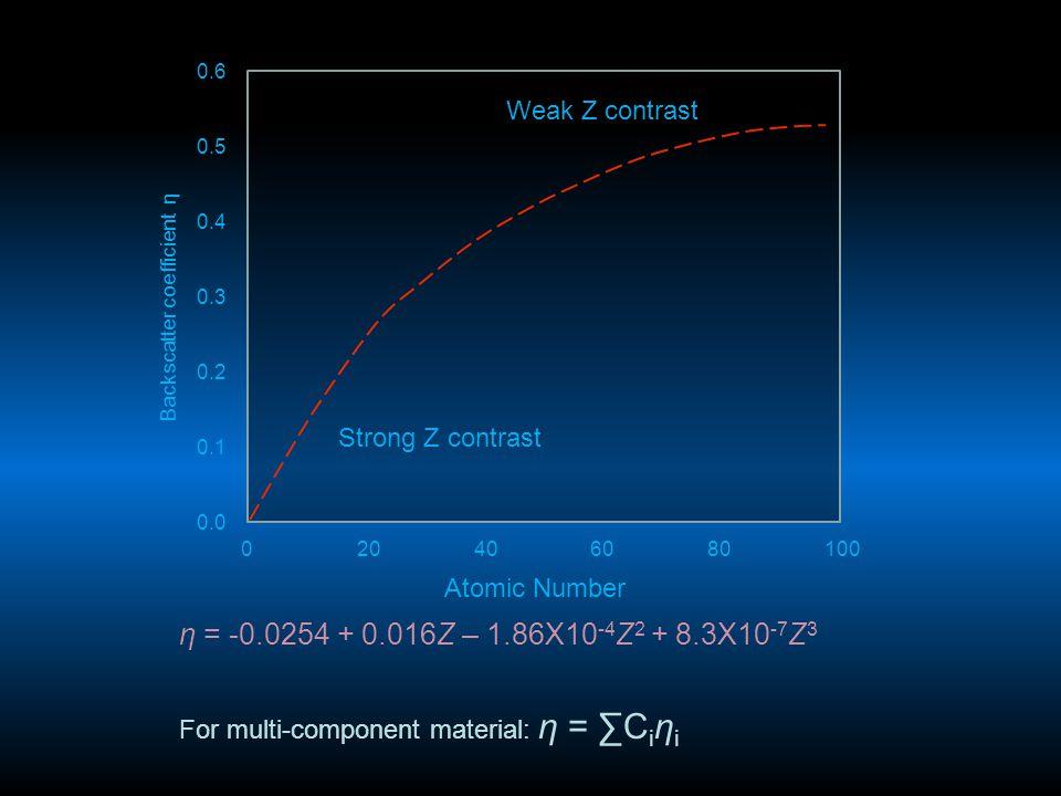 η = -0.0254 + 0.016Z – 1.86X10 -4 Z 2 + 8.3X10 -7 Z 3 For multi-component material: η = ∑C i η i Weak Z contrast Strong Z contrast Atomic Number 02040
