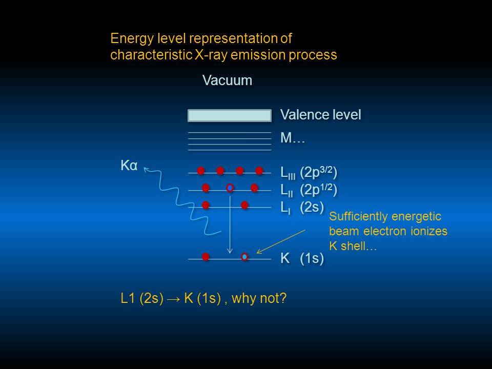 KαKα L1 (2s) → K (1s), why not? Sufficiently energetic beam electron ionizes K shell…