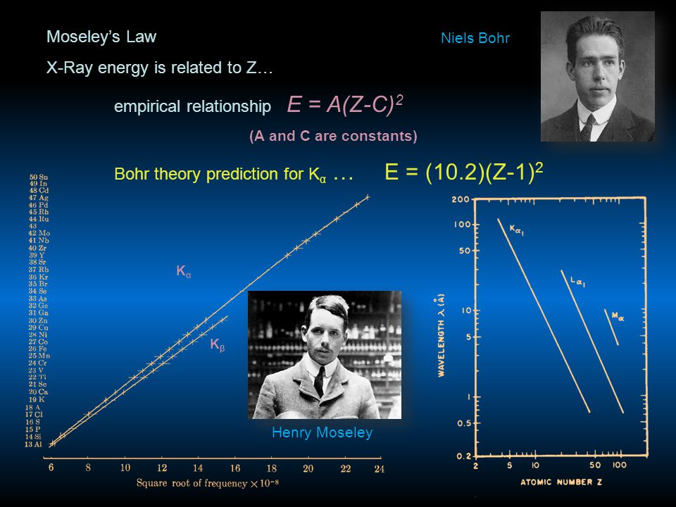 Moseley's Law X-Ray energy is related to Z… empirical relationship E = A(Z-C) 2 (A and C are constants) Bohr theory prediction for K α …E = (10.2)(Z-1
