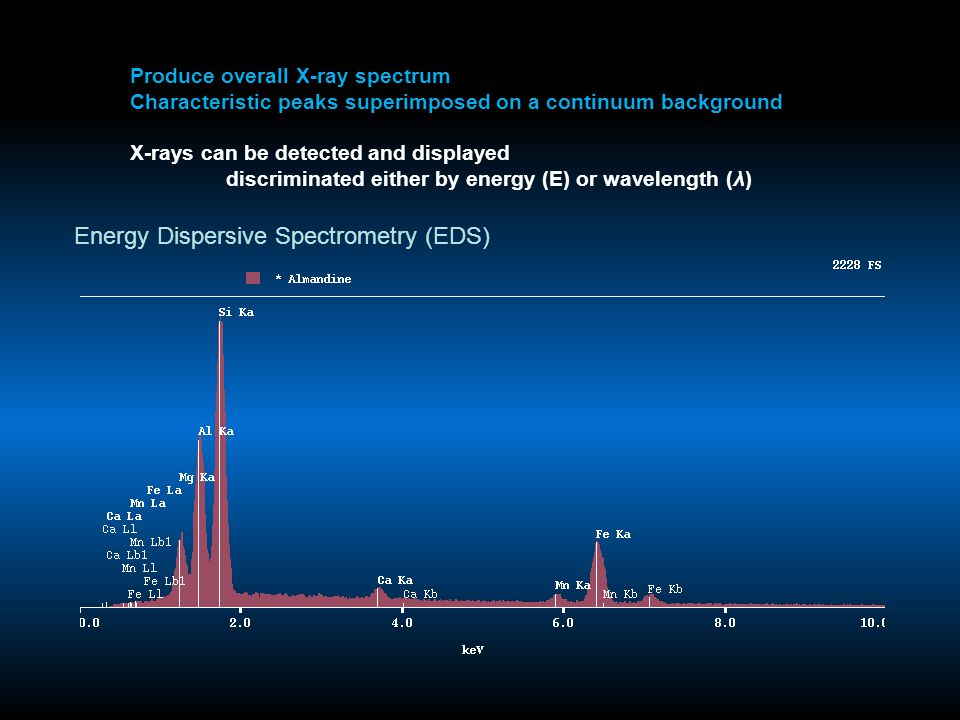 Produce overall X-ray spectrum Characteristic peaks superimposed on a continuum background X-rays can be detected and displayed discriminated either b