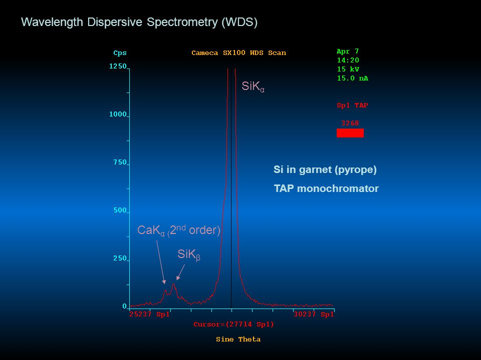 Wavelength Dispersive Spectrometry (WDS) Si in garnet (pyrope) TAP monochromator SiK α CaK α ( 2 nd order) SiK β