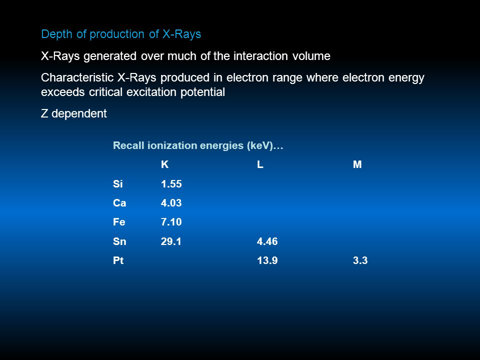 Depth of production of X-Rays X-Rays generated over much of the interaction volume Characteristic X-Rays produced in electron range where electron ene