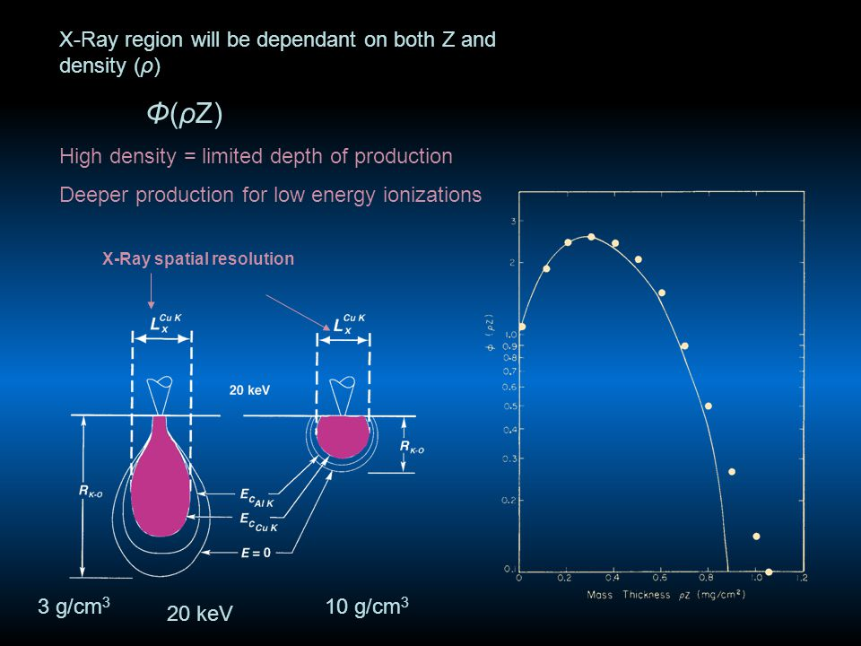 X-Ray region will be dependant on both Z and density (ρ) Φ(ρZ) High density = limited depth of production Deeper production for low energy ionizations 3 g/cm 3 10 g/cm 3 20 keV X-Ray spatial resolution