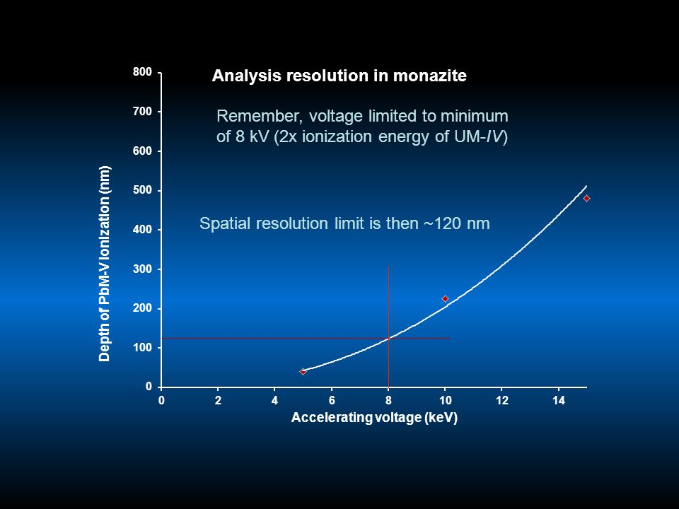 Remember, voltage limited to minimum of 8 kV (2x ionization energy of UM-IV) Spatial resolution limit is then ~120 nm