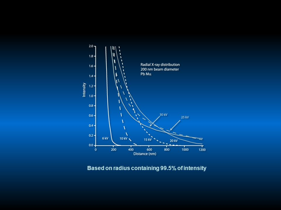 Based on radius containing 99.5% of intensity