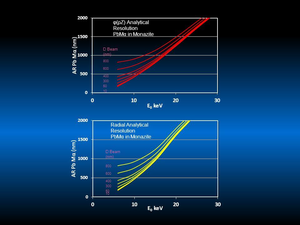 D Beam (nm) 300 D Beam (nm) 800