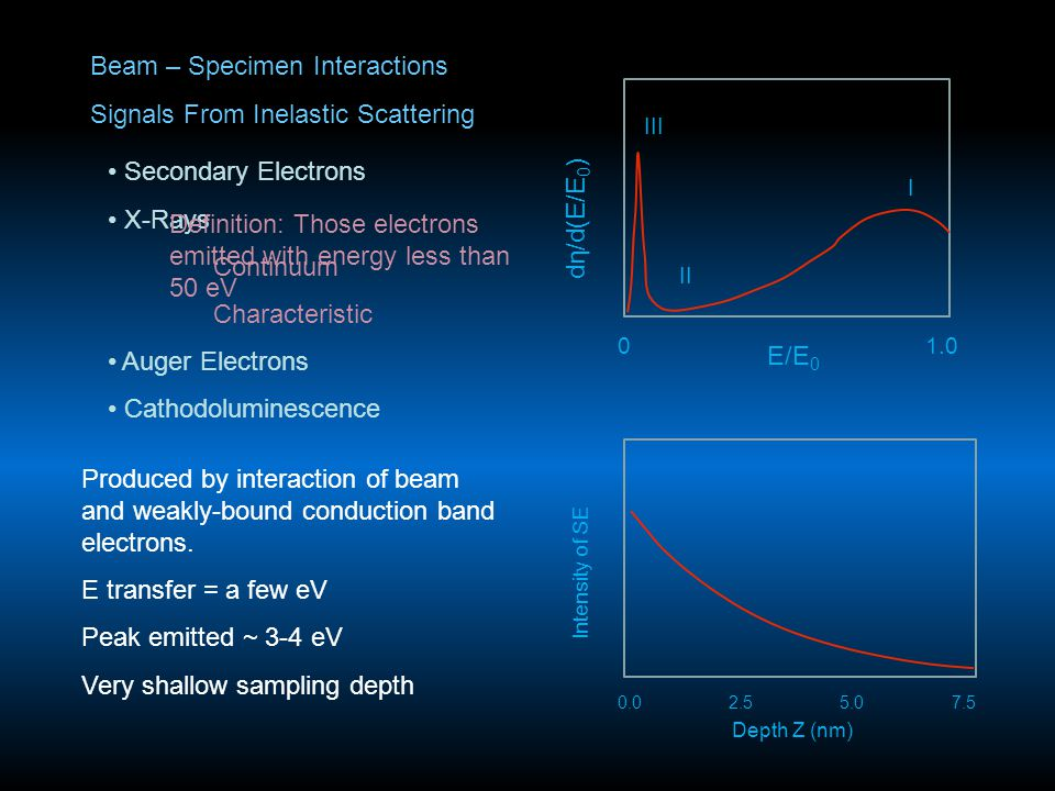 Beam – Specimen Interactions Signals From Inelastic Scattering Secondary Electrons X-Rays Continuum Characteristic Auger Electrons Cathodoluminescence