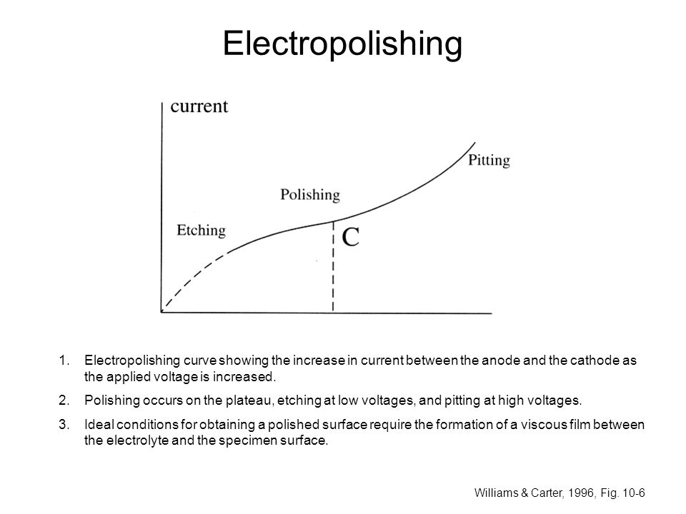Electropolishing Williams & Carter, 1996, Fig. 10-6 1.Electropolishing curve showing the increase in current between the anode and the cathode as the