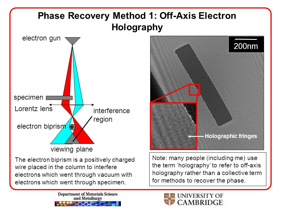 Phase Recovery Method 1: Off-Axis Electron Holography + electron gun specimen Lorentz lens electron biprism viewing plane interference region The elec
