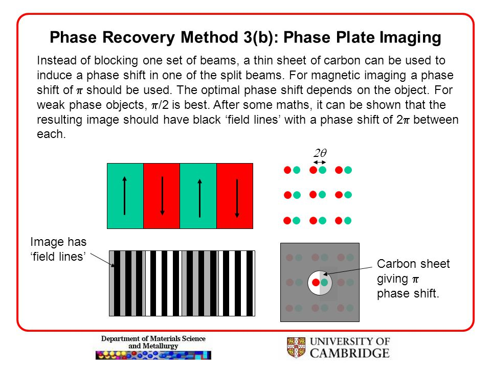 Phase Recovery Method 3(b): Phase Plate Imaging Instead of blocking one set of beams, a thin sheet of carbon can be used to induce a phase shift in on