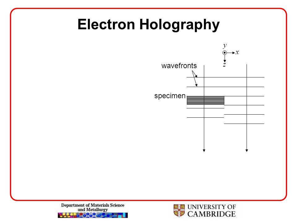 Electron Holography specimen wavefronts x z y