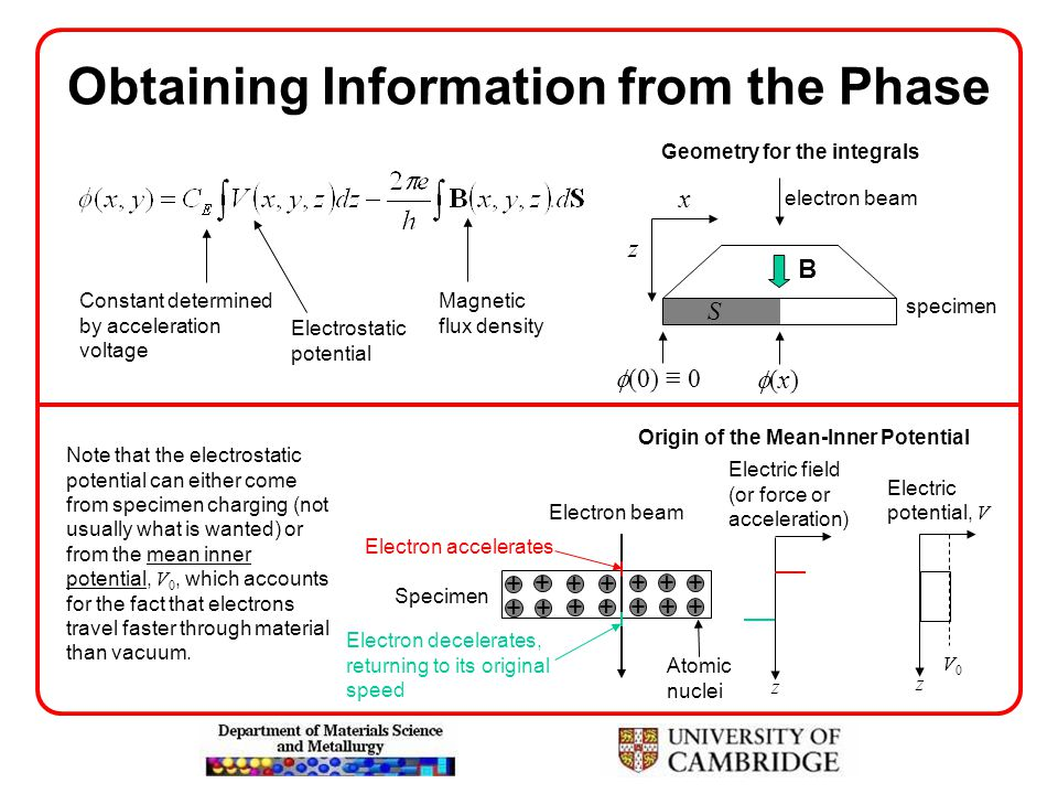 Obtaining Information from the Phase B z electron beam specimen  (0) ≡ 0 (x)(x) x S Constant determined by acceleration voltage Electrostatic poten