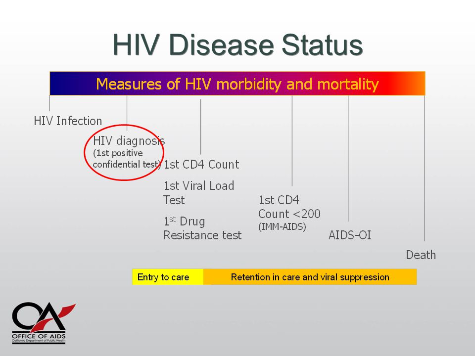 HIV Disease Status