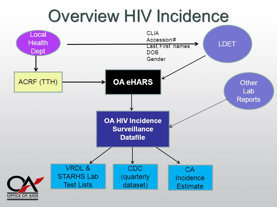 Local Health Dept LDET ACRF (TTH) Other Lab Reports OA eHARS OA HIV Incidence Surveillance Datafile CDC (quarterly dataset) CLIA Accession # Last, Fir