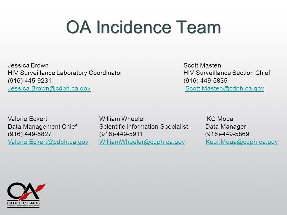 OA Incidence Team Jessica Brown Scott Masten HIV Surveillance Laboratory Coordinator HIV Surveillance Section Chief (916) 445-9231 (916) 449-5835 Jessica.Brown@cdph.ca.govJessica.Brown@cdph.ca.gov Scott.Masten@cdph.ca.govScott.Masten@cdph.ca.gov Valorie Eckert William Wheeler KC Moua Data Management Chief Scientific Information Specialist Data Manager (916) 449-5827 (916)-449-5911 (916)-449-5869 Valorie.Eckert@cdph.ca.govValorie.Eckert@cdph.ca.gov WilliamWheeler@cdph.ca.gov Keur.Moua@cdph.ca.govWilliamWheeler@cdph.ca.govKeur.Moua@cdph.ca.gov