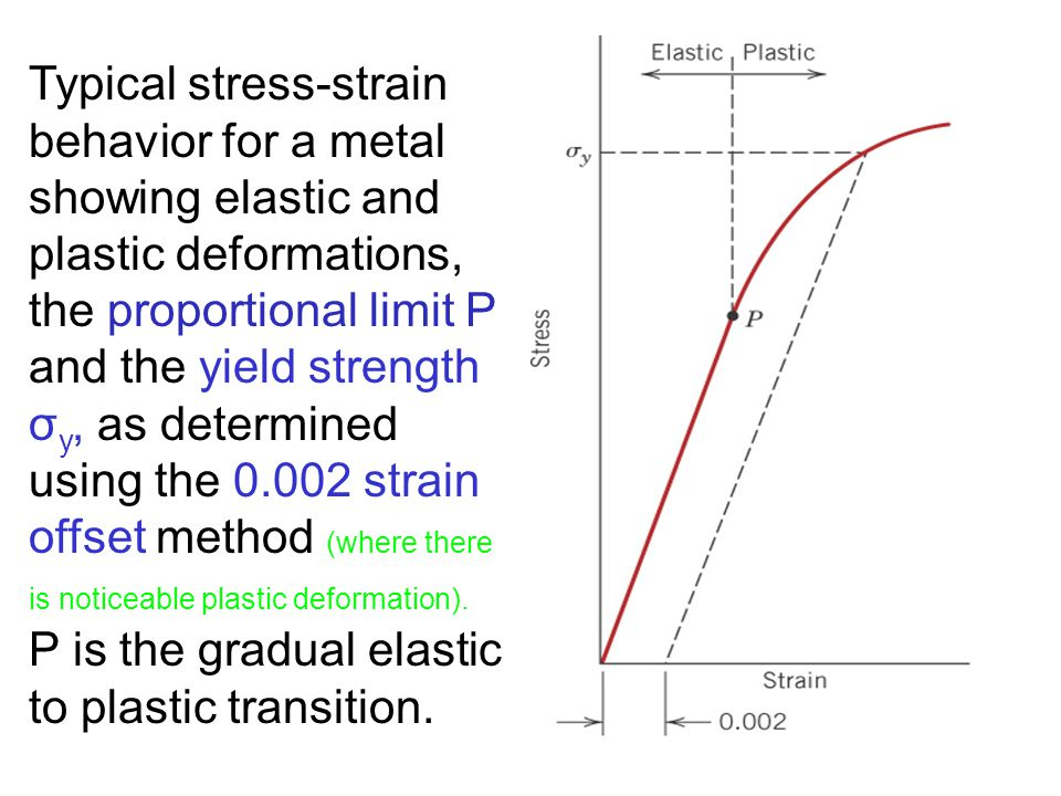 10 Typical stress-strain behavior for a metal showing elastic and plastic deformations, the proportional limit P and the yield strength σ y, as determ
