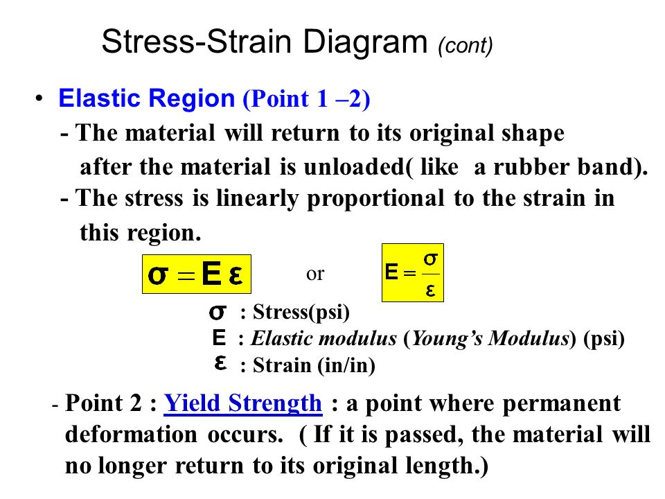 Stress-Strain Diagram (cont) Elastic Region (Point 1 –2) - The material will return to its original shape after the material is unloaded( like a rubbe