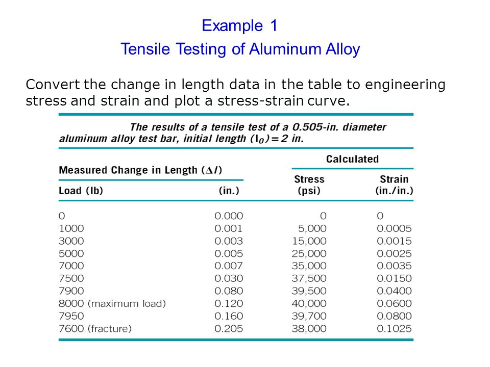 Example 1 Tensile Testing of Aluminum Alloy Convert the change in length data in the table to engineering stress and strain and plot a stress-strain c