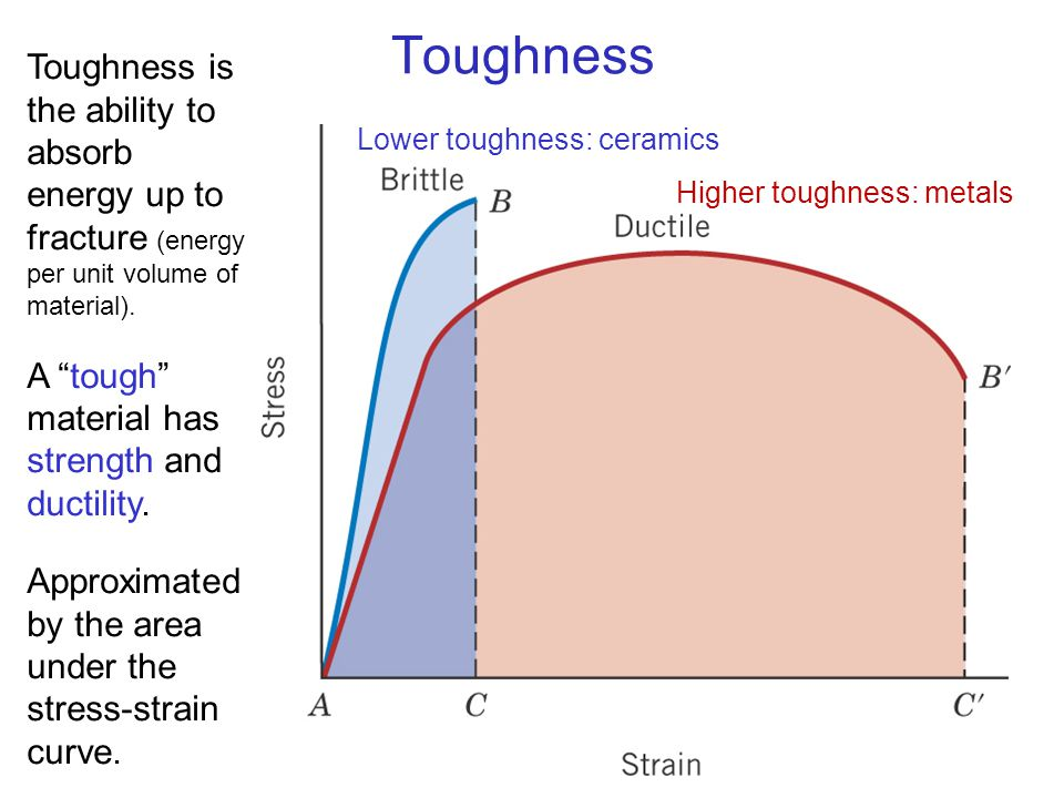 32 Toughness Lower toughness: ceramics Higher toughness: metals Toughness is the ability to absorb energy up to fracture (energy per unit volume of ma