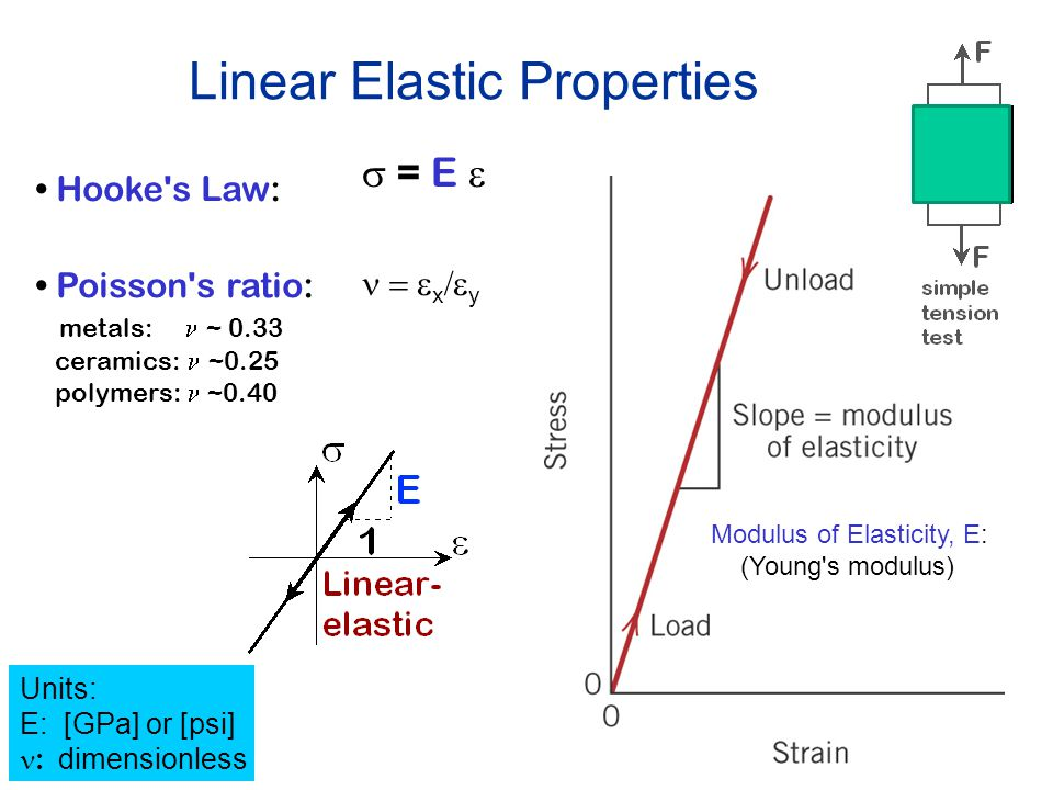 34 Linear Elastic Properties Modulus of Elasticity, E: (Young's modulus) Hooke's Law:  = E  Poisson's ratio: metals: ~ 0.33 ceramics: ~0.25 polymers