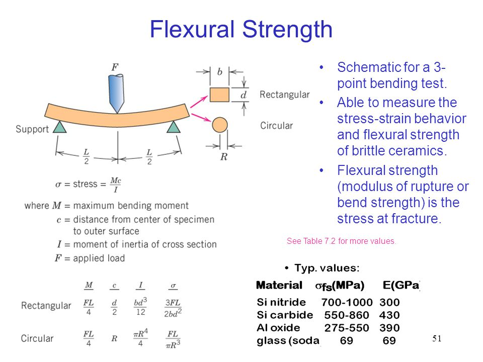 51 Schematic for a 3- point bending test. Able to measure the stress-strain behavior and flexural strength of brittle ceramics. Flexural strength (mod