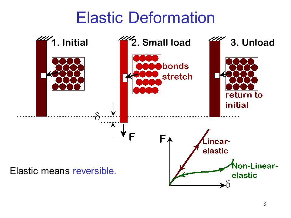 9 1. Initial2. Small load3. Unload Plastic means permanent. Plastic Deformation (Metals)