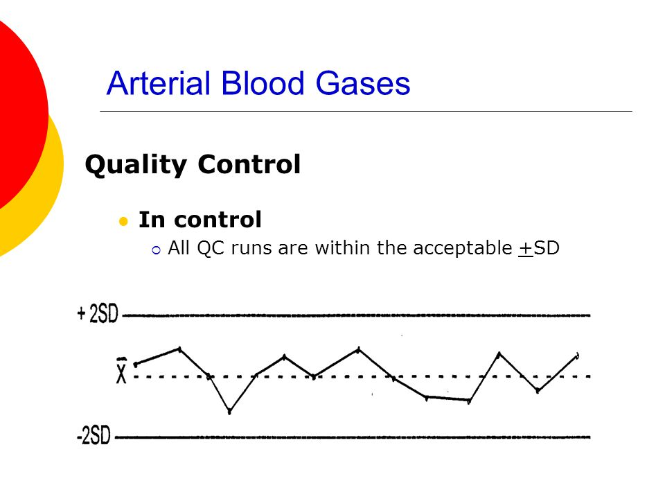 Arterial Blood Gases Quality Control In control  All QC runs are within the acceptable +SD