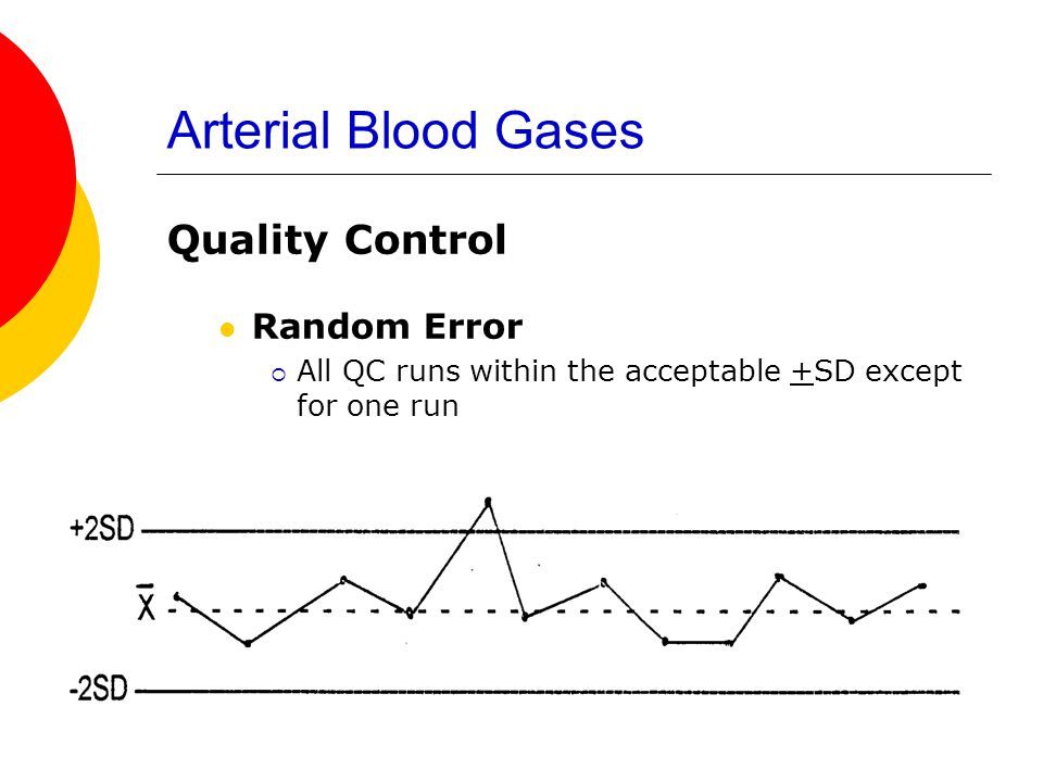 Arterial Blood Gases Quality Control Random Error  All QC runs within the acceptable +SD except for one run