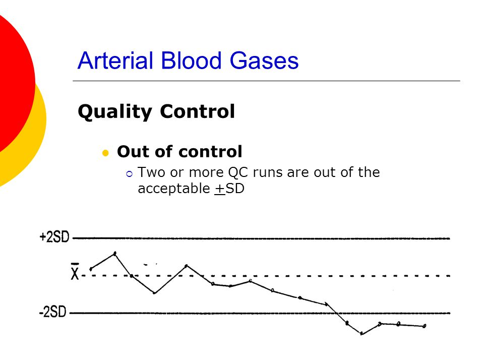 Arterial Blood Gases Quality Control Out of control  Two or more QC runs are out of the acceptable +SD
