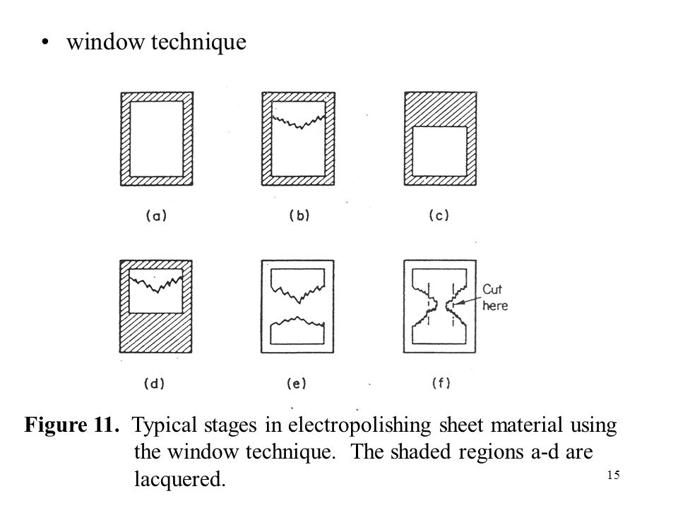 15 window technique Figure 11. Typical stages in electropolishing sheet material using the window technique. The shaded regions a-d are lacquered.