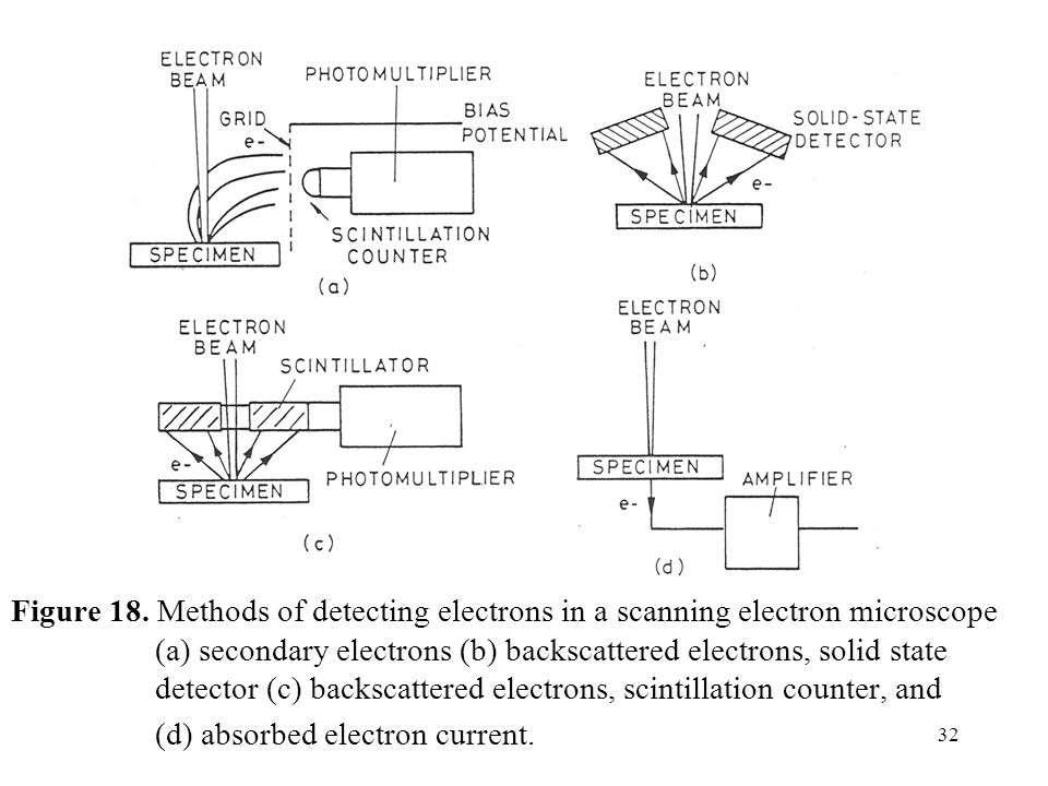 32 Figure 18. Methods of detecting electrons in a scanning electron microscope (a) secondary electrons (b) backscattered electrons, solid state detect