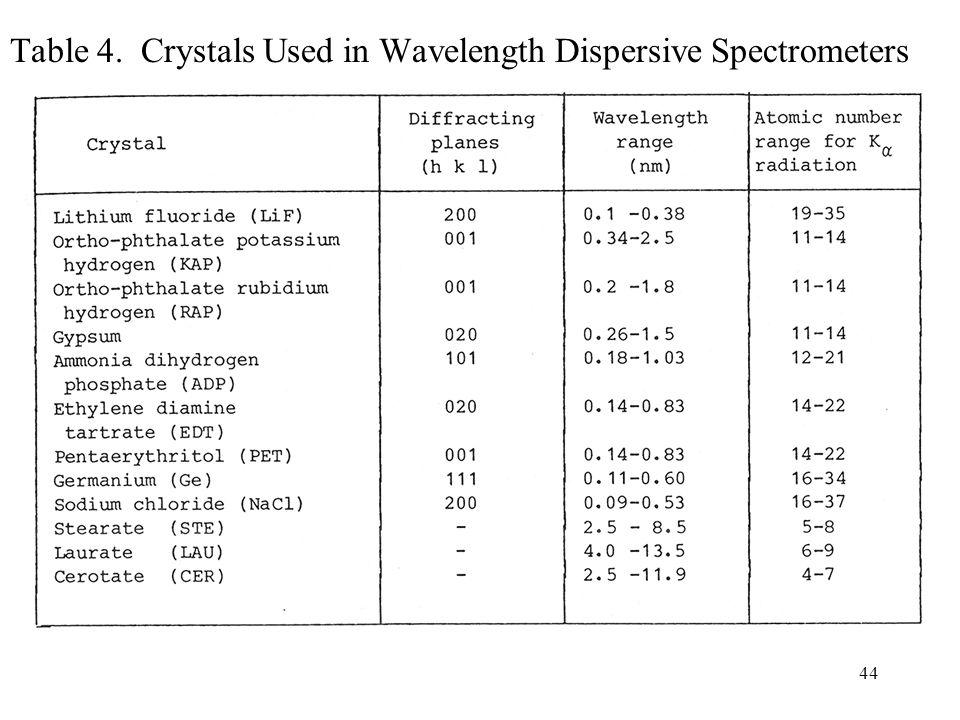 44 Table 4. Crystals Used in Wavelength Dispersive Spectrometers